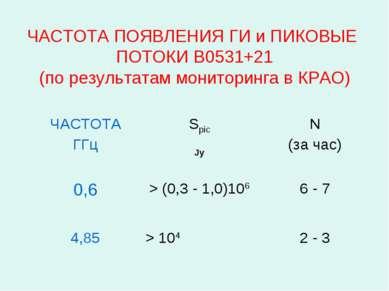 ЧАСТОТА ПОЯВЛЕНИЯ ГИ и ПИКОВЫЕ ПОТОКИ B0531+21 (по результатам мониторинга в ...