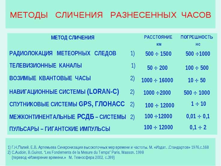 МЕТОДЫ СЛИЧЕНИЯ РАЗНЕСЕННЫХ ЧАСОВ 1) Г.Н.Палий, Е.В. Артемьева Синхронизация ...