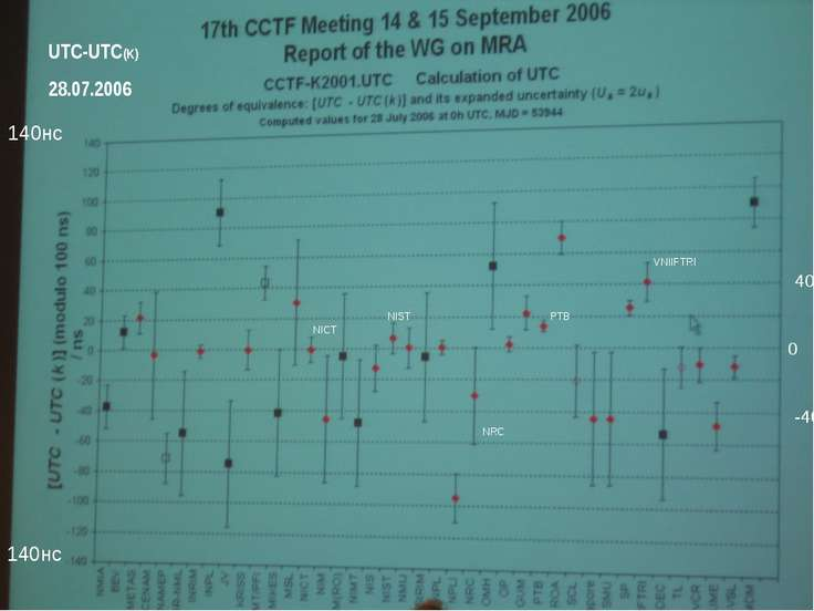 UTC-UTC(K) 28.07.2006 140нс - 140нс VNIIFTRI PTB NRC NICT NIST 0 40 -40