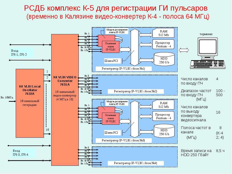 РСДБ комплекс К-5 для регистрации ГИ пульсаров (временно в Калязине видео-кон...