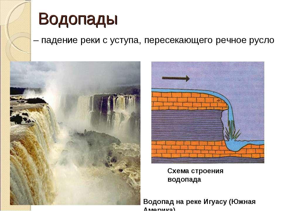 Водопады – падение реки с уступа, пересекающего речное русло Водопад на реке ...