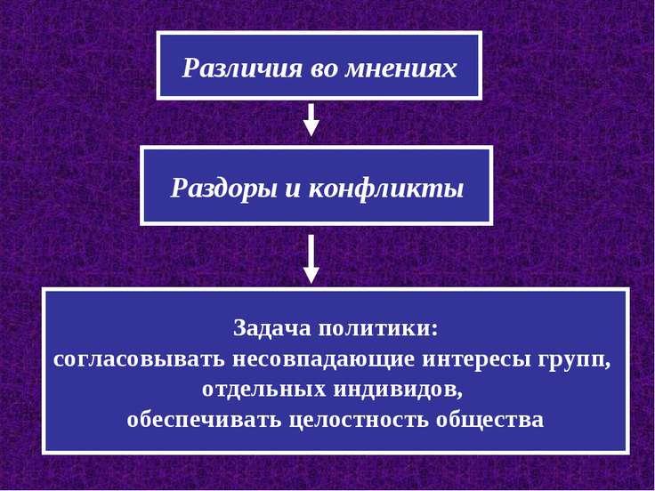 Различия во мнениях Раздоры и конфликты Задача политики: согласовывать несовп...