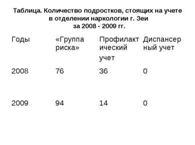 Таблица. Количество подростков, стоящих на учете в отделении наркологии г. Зе...