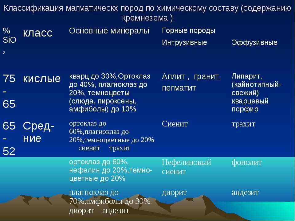 Классификация магматическх пород по химическому составу (содержанию кремнезема )