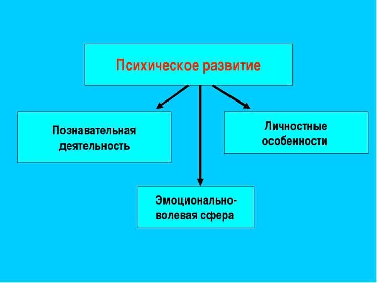 Психическое развитие Познавательная деятельность Эмоционально- волевая сфера ...