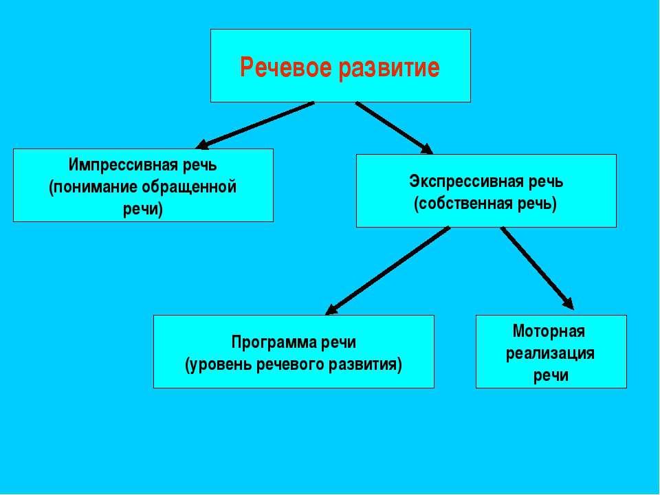 Речевое развитие Импрессивная речь (понимание обращенной речи) Экспрессивная ...