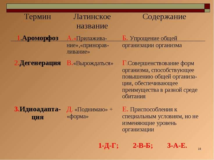 * 1-Д-Г; 2-В-Б; 3-А-Е. Термин Латинское название Содержание 1.Ароморфоз А.«Пр...