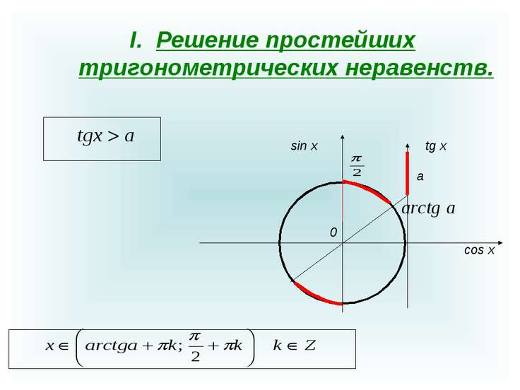 Решение простейших тригонометрических неравенств. 0 sin x cos x a tg x