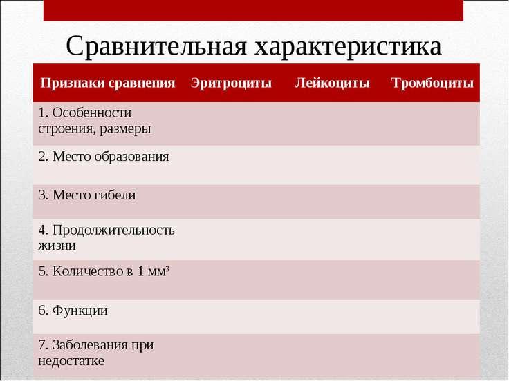 Сравнительная характеристика Признаки сравнения Эритроциты Лейкоциты Тромбоци...