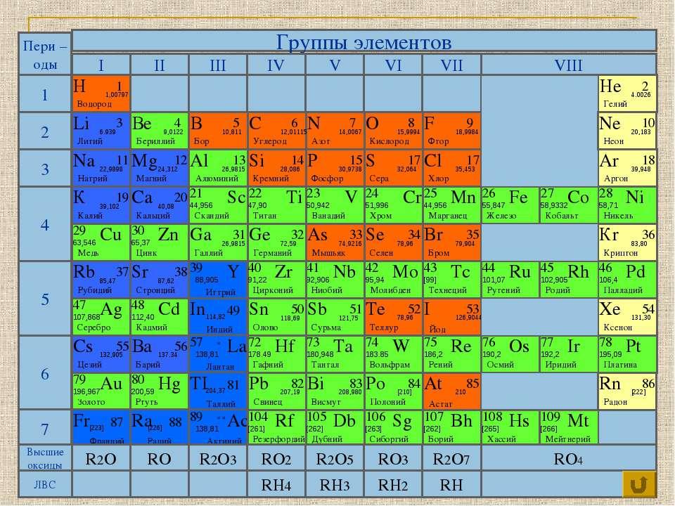 Группы элементов 1 2 4 5 6 3 7 I II III IV V VI VII VIII Пери – оды Ni RO4 RH...