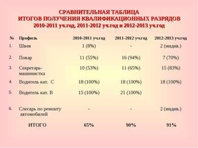 СРАВНИТЕЛЬНАЯ ТАБЛИЦА ИТОГОВ ПОЛУЧЕНИЯ КВАЛИФИКАЦИОННЫХ РАЗРЯДОВ 2010-2011 уч...