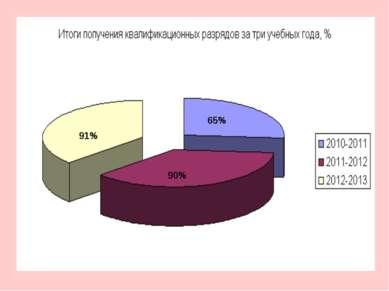 91% 90% 65%