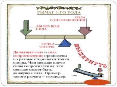 Рычаг 1 –го рода У рычага 1-го рода неподвижная точка опоры располагается меж...
