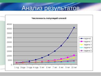 Анализ результатов