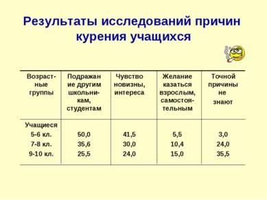 Результаты исследований причин курения учащихся