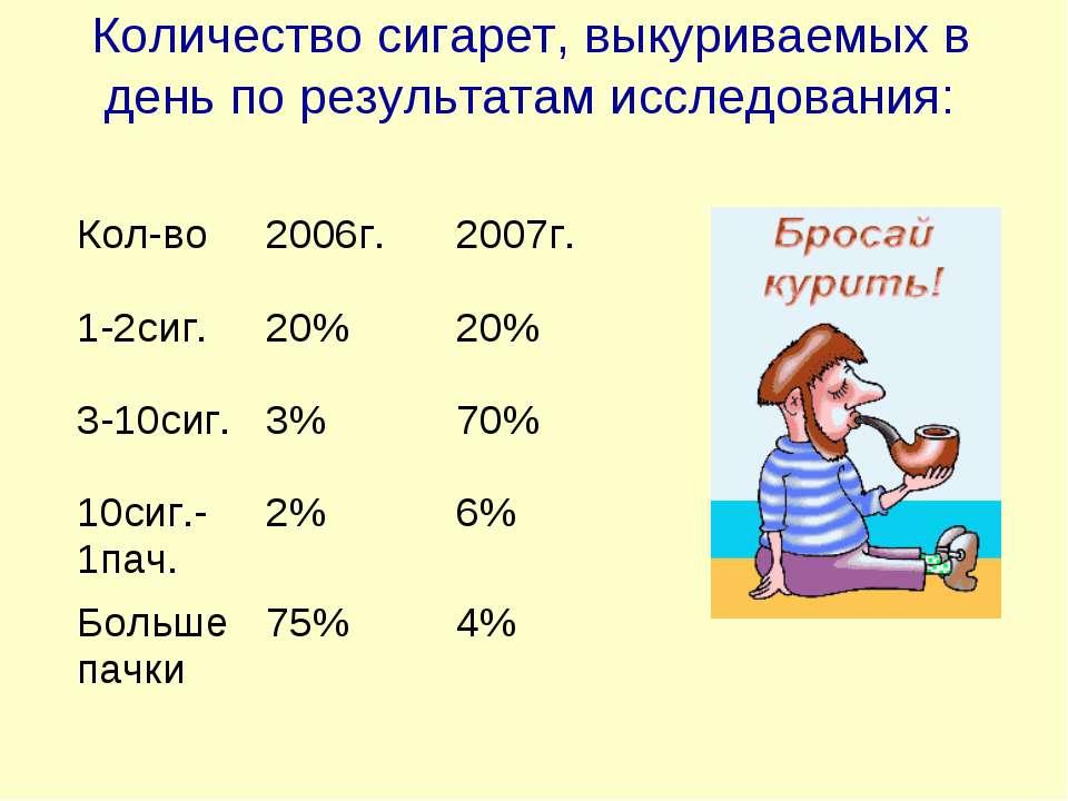 Количество сигарет, выкуриваемых в день по результатам исследования: Кол-во 2...