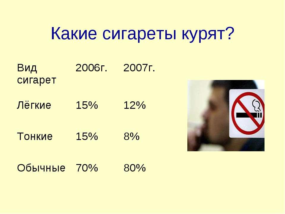 Какие сигареты курят? Вид сигарет 2006г. 2007г. Лёгкие 15% 12% Тонкие 15% 8% ...