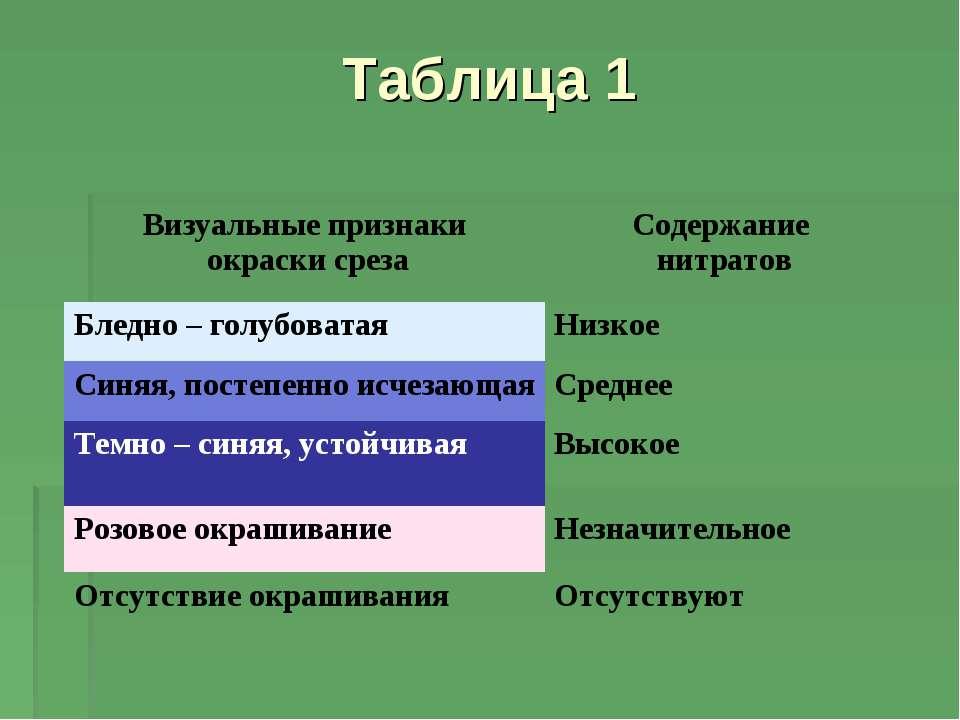 Таблица 1 Визуальные признаки окраски среза Содержание нитратов Бледно – голу...