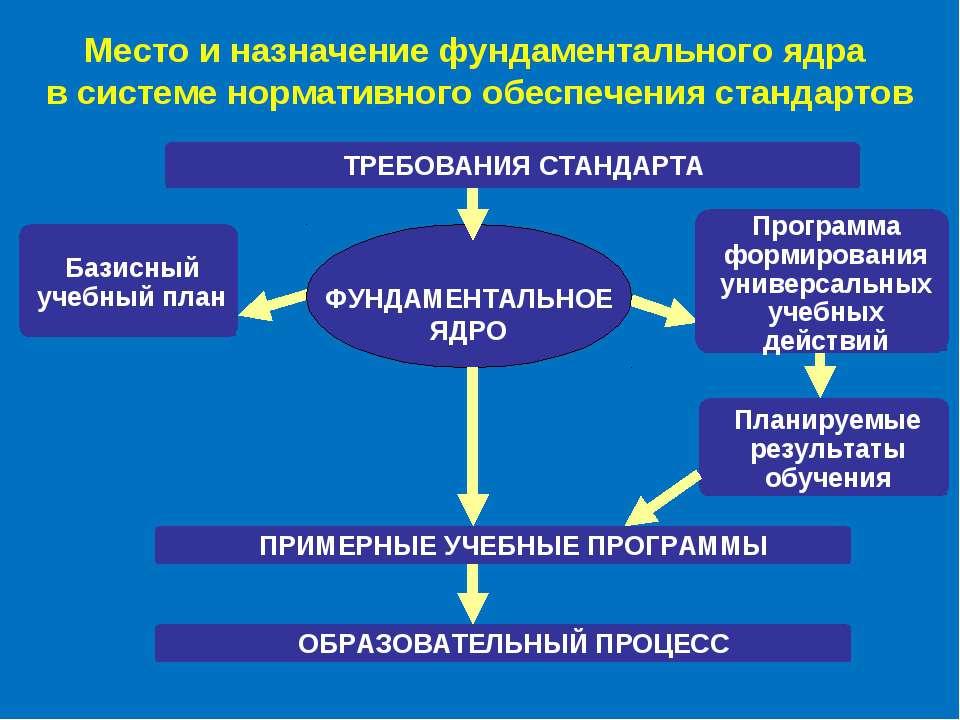Место и назначение фундаментального ядра в системе нормативного обеспечения с...
