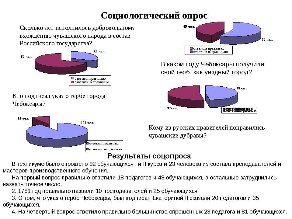 Социологический опрос Сколько лет исполнилось добровольному вхождению чувашск...