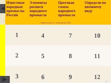 * Кривобокова Е. В. Осичковская СОШ Известные народные промыслы России Элемен...