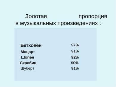 Золотая пропорция в музыкальных произведениях : Бетховен 97% Моцарт 91% Шопен...