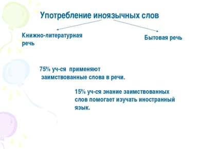 Употребление иноязычных слов Книжно-литературная речь Бытовая речь 75% уч-ся ...