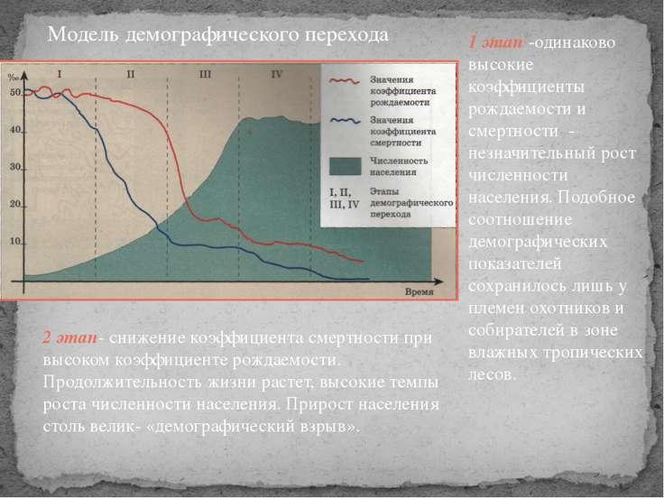 Модель демографического перехода 1 этап -одинаково высокие коэффициенты рожда...