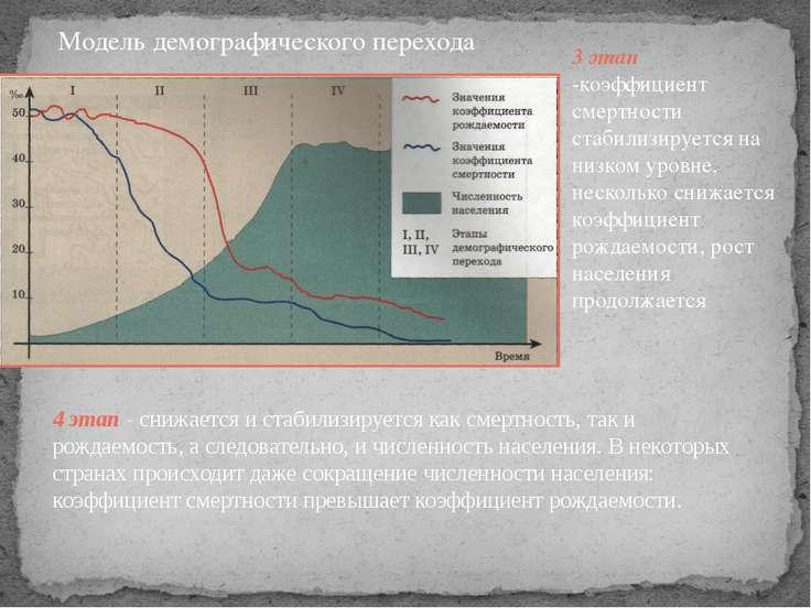 Модель демографического перехода 3 этап -коэффициент смертности стабилизирует...
