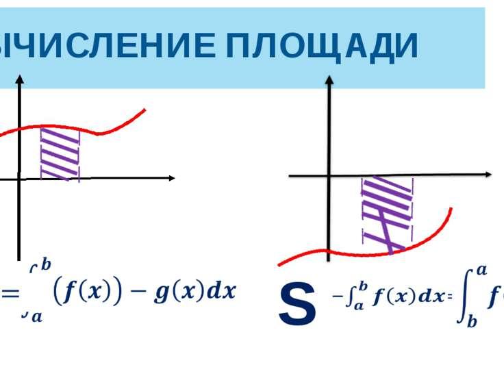 ВЫЧИСЛЕНИЕ ПЛОЩАДИ S S