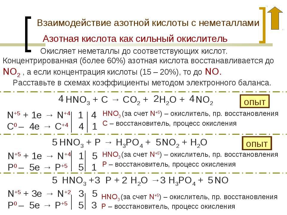 Взаимодействие азотной кислоты с неметаллами Окисляет неметаллы до соответств...