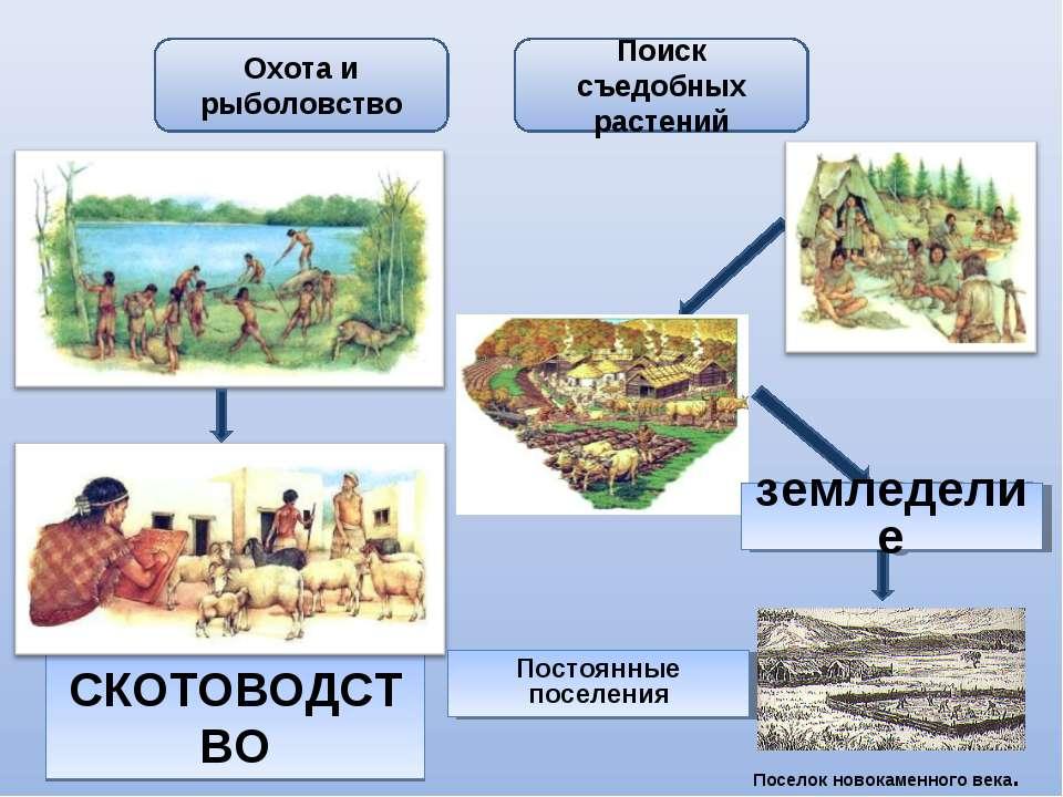 СКОТОВОДСТВО Охота и рыболовство Поиск съедобных растений Постоянные поселени...
