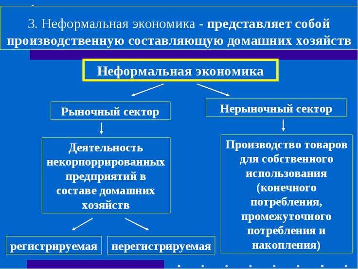 3. Неформальная экономика - представляет собой производственную составляющую ...