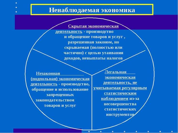 Ненаблюдаемая экономика Скрытая экономическая деятельность - производство и о...