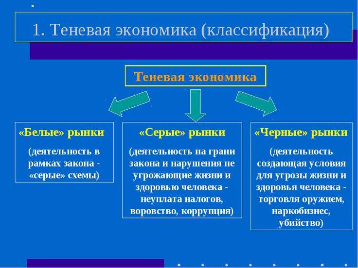 1. Теневая экономика (классификация) Теневая экономика «Белые» рынки (деятель...