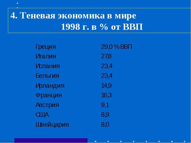 4. Теневая экономика в мире 1998 г. в % от ВВП