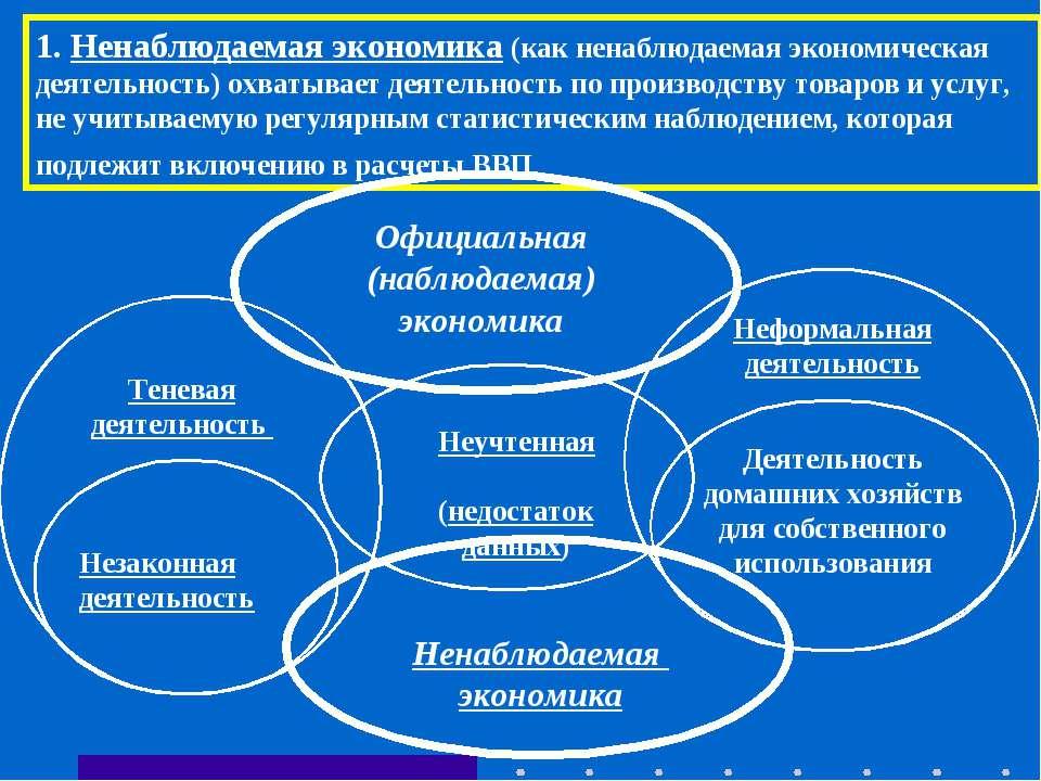 Теневая деятельность Неформальная деятельность 1. Ненаблюдаемая экономика (ка...