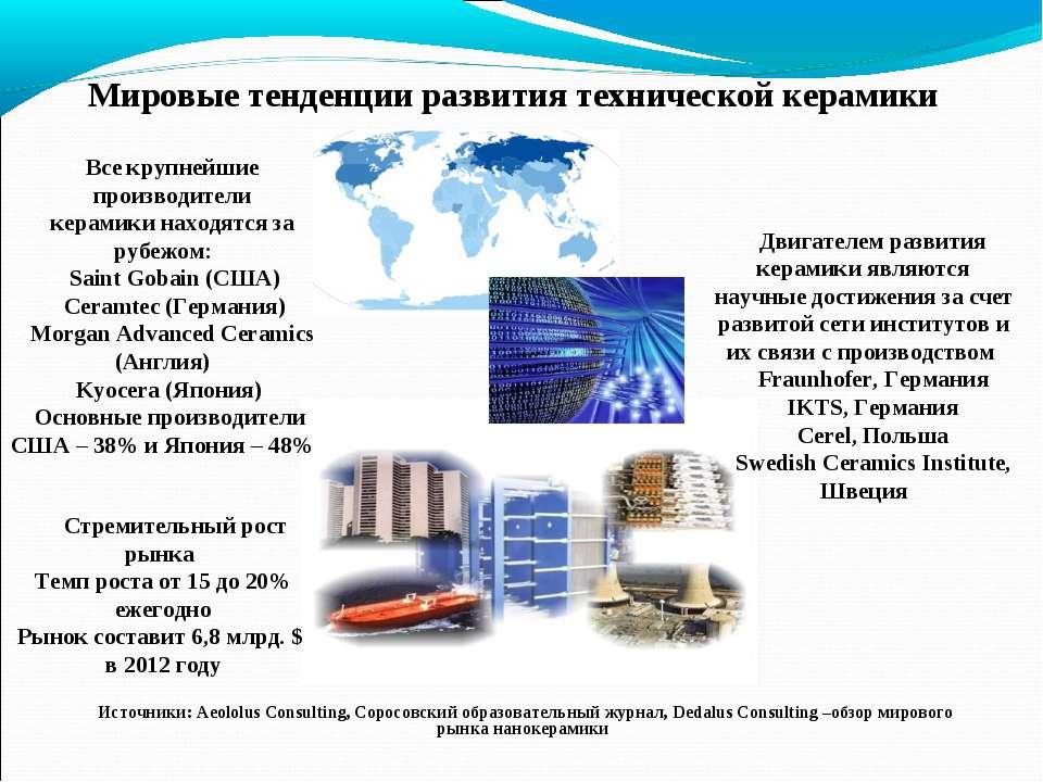 Мировые тенденции развития технической керамики Все крупнейшие производители ...