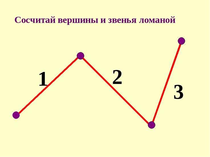 1 2 3 Сосчитай вершины и звенья ломаной