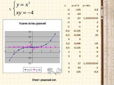 1. Ответ: решений нет. x y=x^3 y=-4/x -5 -125 0,8 -4 -64 1 -3 -27 1,333333333...