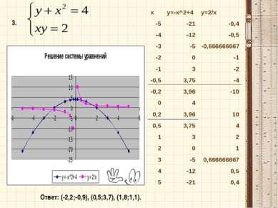 3. Ответ: (-2,2;-0,9), (0,5;3,7), (1,8;1,1). x y=-x^2+4 y=2/x -5 -21 -0,4 -4 ...