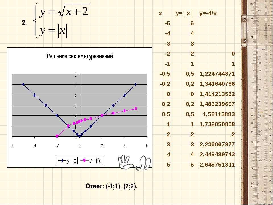 2. Ответ: (-1;1), (2;2). x y=│x│ y=-4/x -5 5  -4 4  -3 3  -2 2 0 -1 1 1 -0...