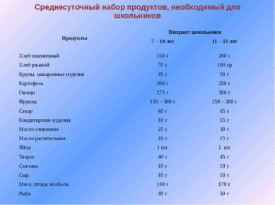 Среднесуточный набор продуктов, необходимый для школьников Продукты Возраст ш...