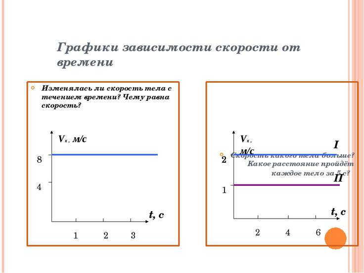 Графики зависимости скорости от времени Изменялась ли скорость тела с течение...
