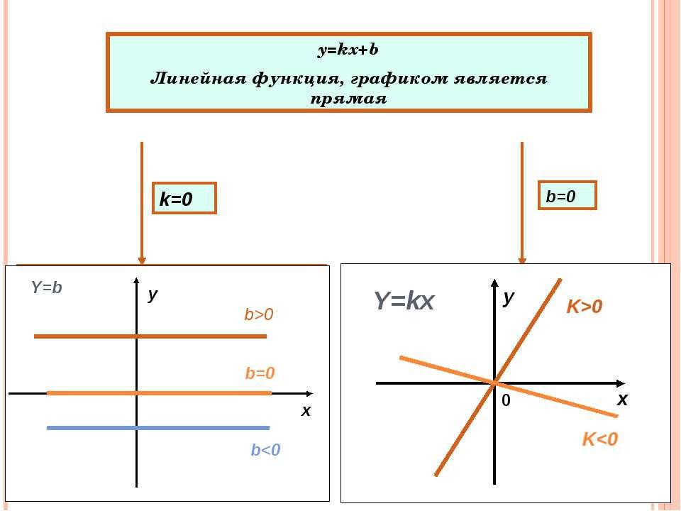 y=kx+b Линейная функция, графиком является прямая y=b Графиком функции являет...