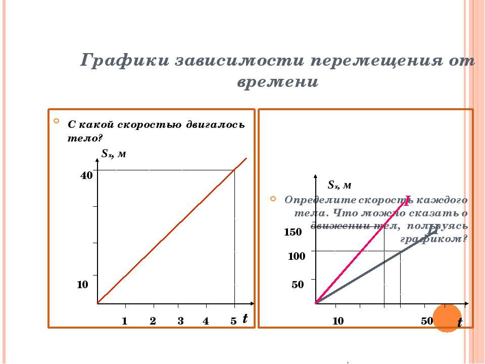 Графики зависимости перемещения от времени С какой скоростью двигалось тело? ...