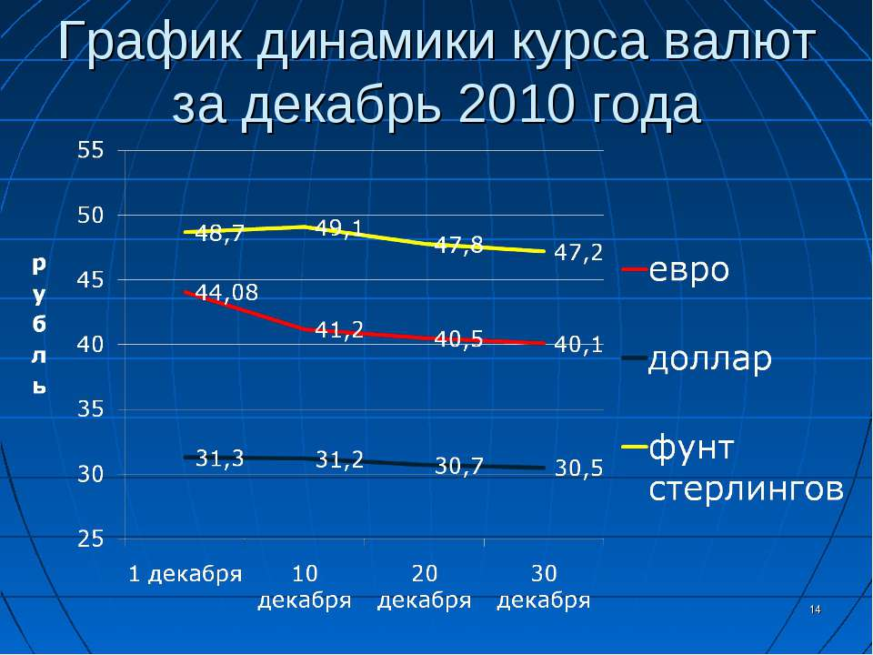 График динамики курса валют за декабрь 2010 года *