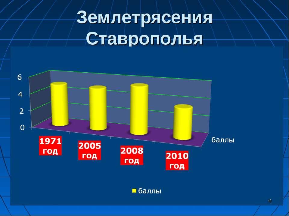 Землетрясения Ставрополья *
