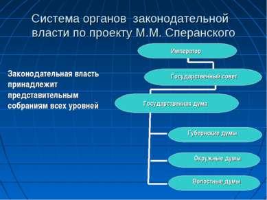 Система органов законодательной власти по проекту М.М. Сперанского Законодате...