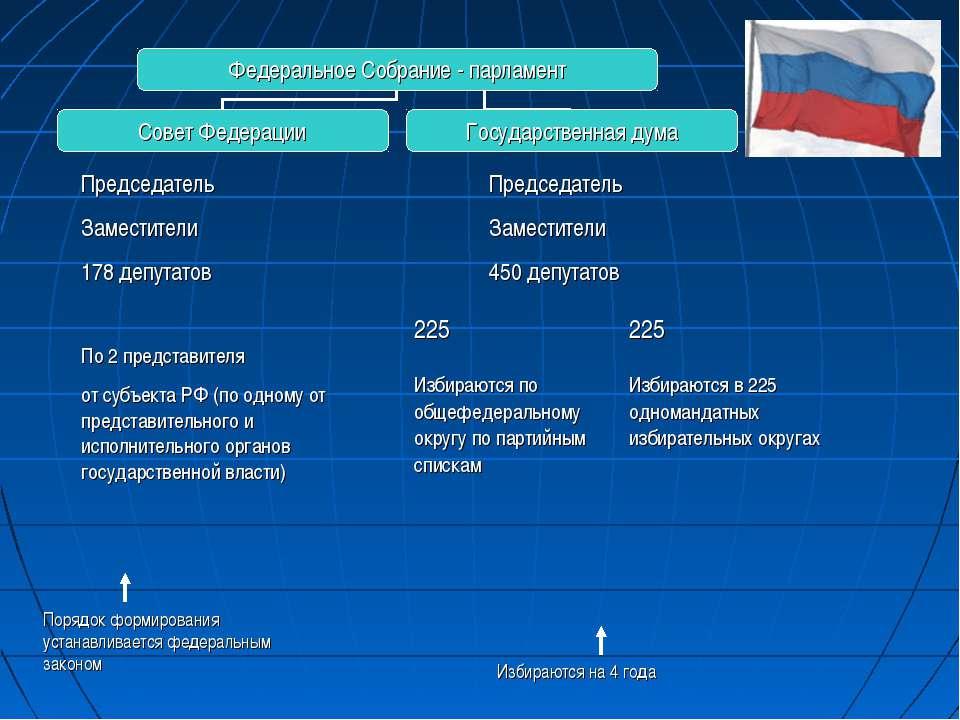 Председатель Заместители 178 депутатов По 2 представителя от субъекта РФ (по ...